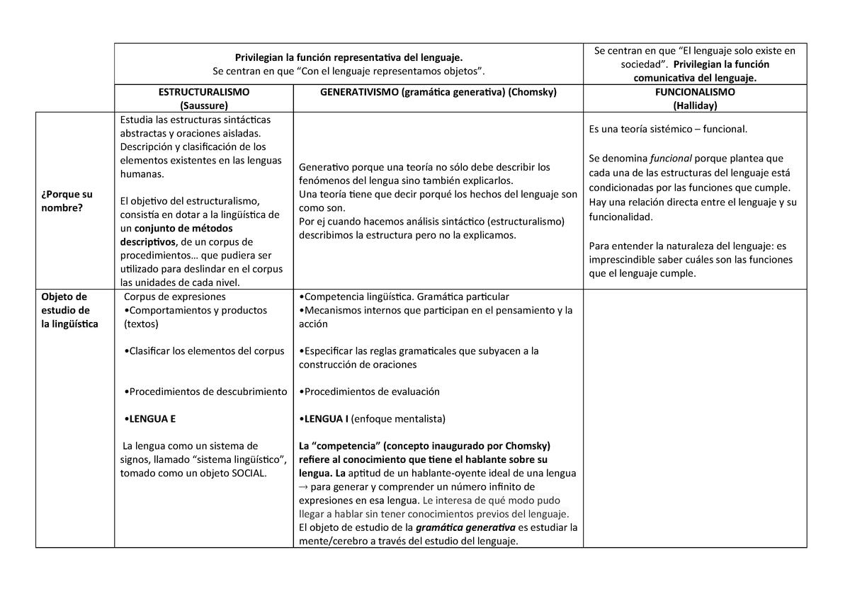 Cuadro Comparativo Estructuralismo Generativismo Y