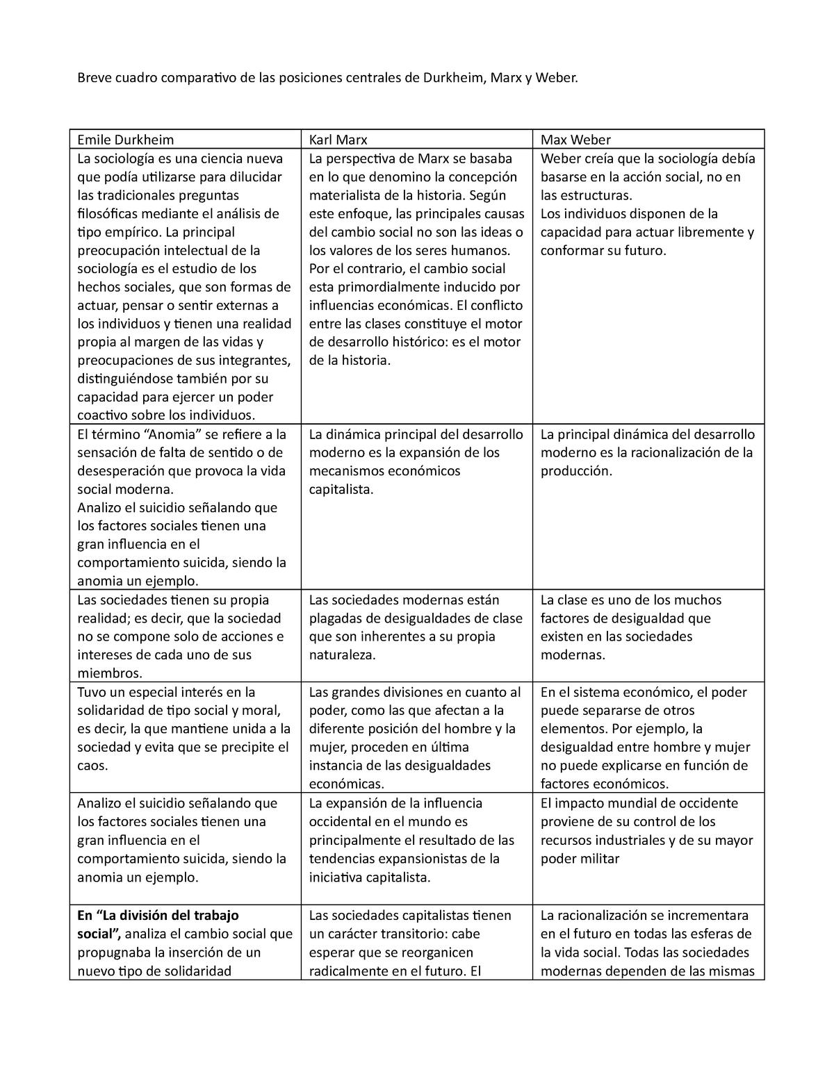 Cuadro Comparativo De Las Posiciones Centrales De Durkheim