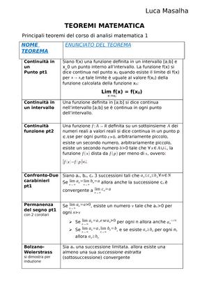 Teorema Dei Valori Intermedi.Teoremi Appunti 1 30 82740 Analisi Matematica 1 Studocu
