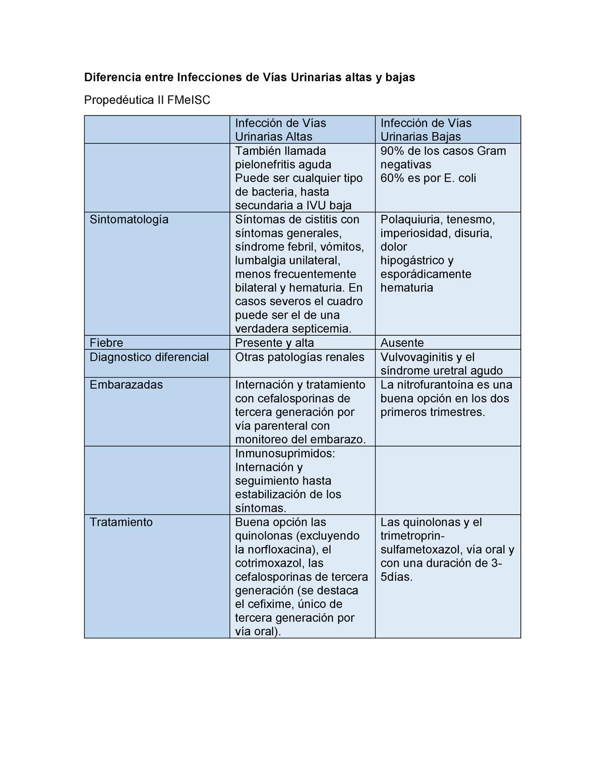 diferencia entre cistitis e infección de orina