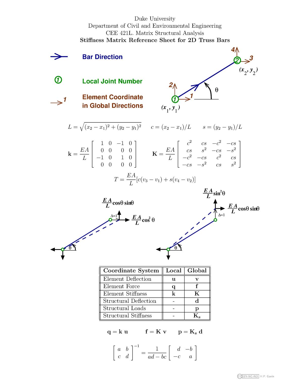 Practical - stiffness matrix reference sheet for 2d truss