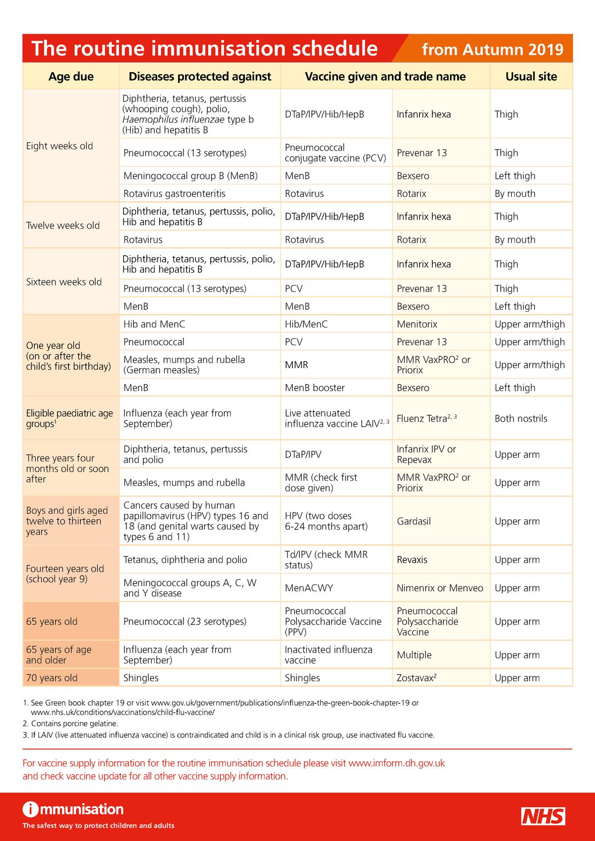 UK immunisation schedule - A100 - Cardiff - StuDocu