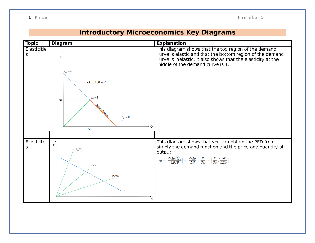 Important Diagrams Introductory Economics Unimelb Studocu