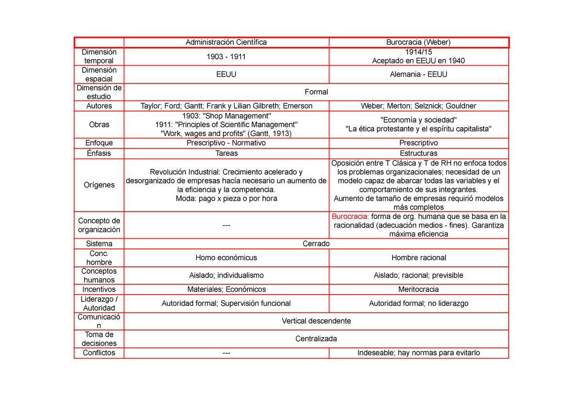 Cuadros Comparativos Completos De Escuelas De Administracion