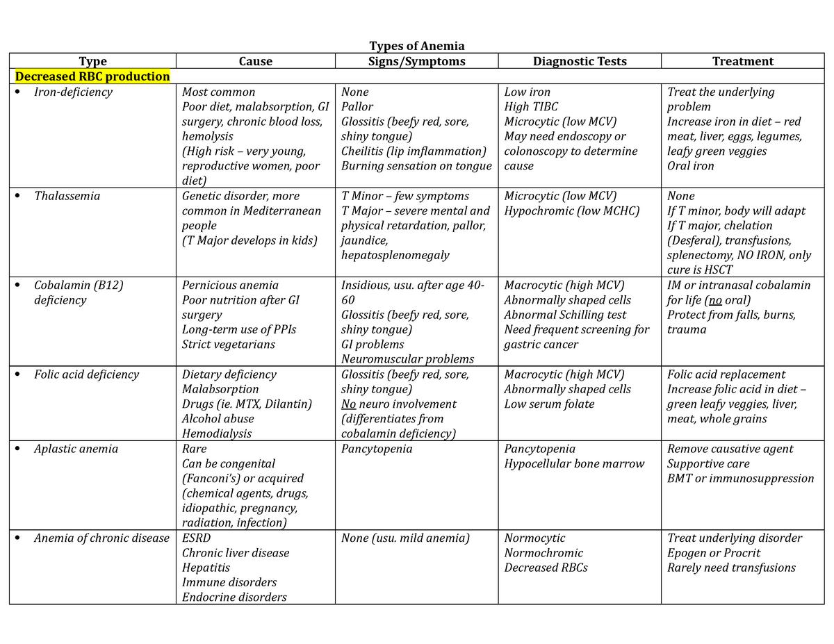 Heme Anemia Types Chart - NR328 Pediatrics - StuDocu