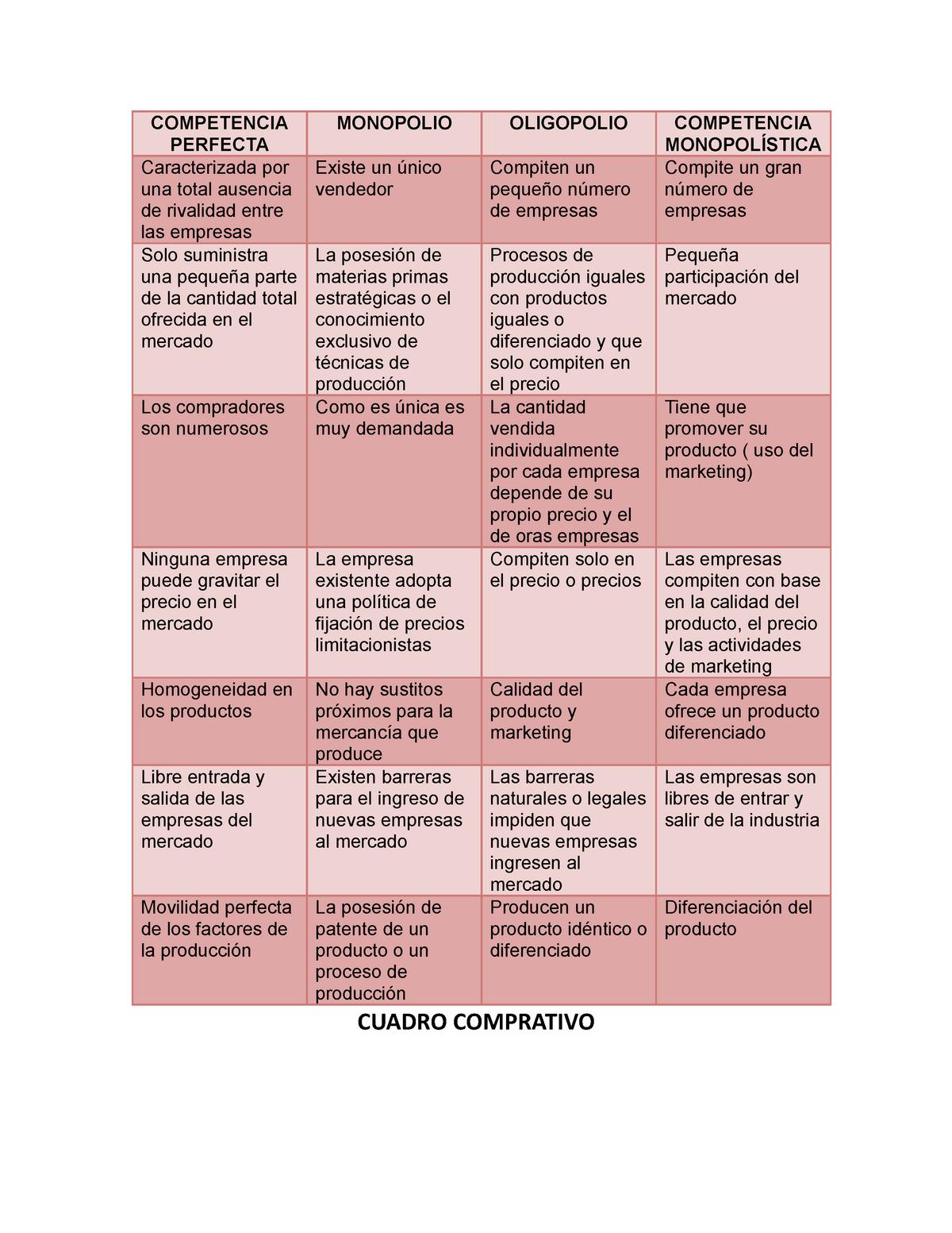 Cuadro Comparativo Tipos De Mercado Studocu