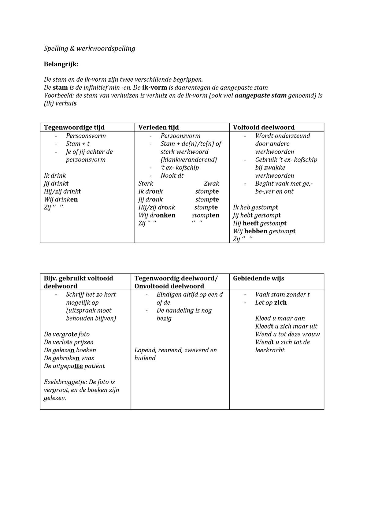Spelling en werkwoordspelling schema's - TaaltoetsSpelling