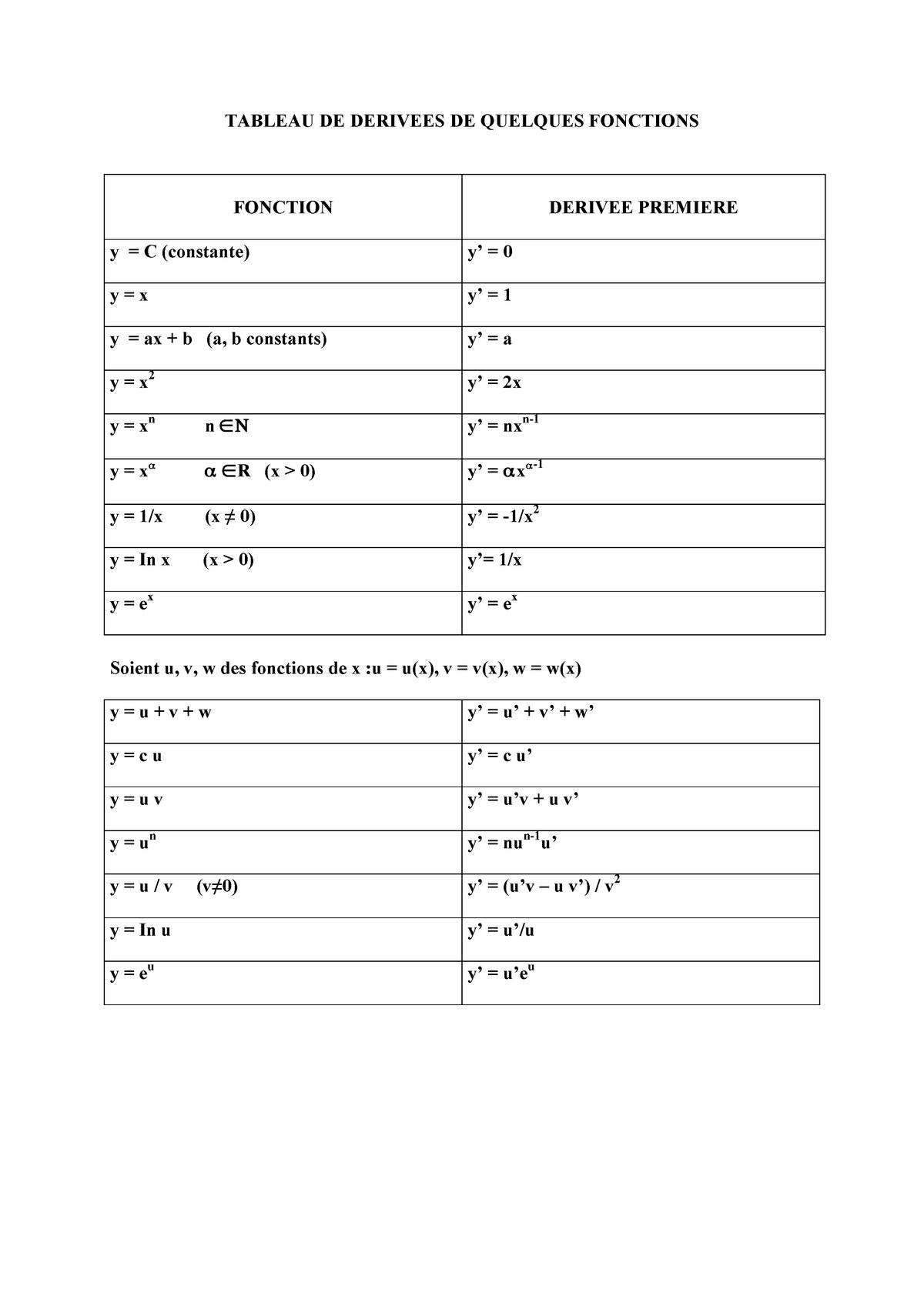 L1 AES - S1 - Mathématiques - Résumé - Tableau de dérivées - StuDocu