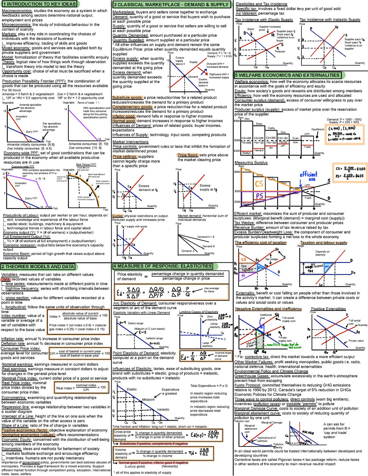 Micro Cheat Sheet - ECON 201 - Concordia - StuDocu