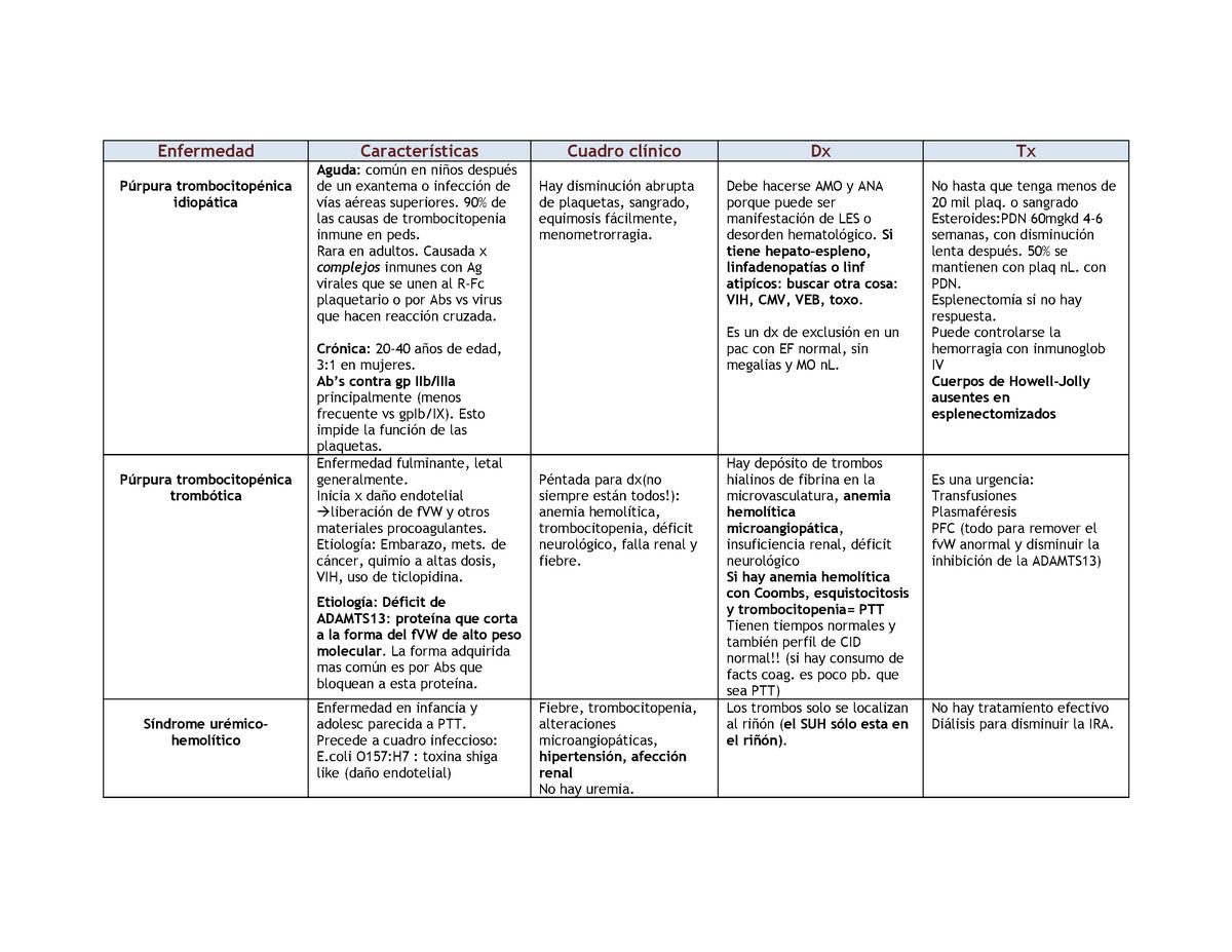 Fibrina en dialisis causas