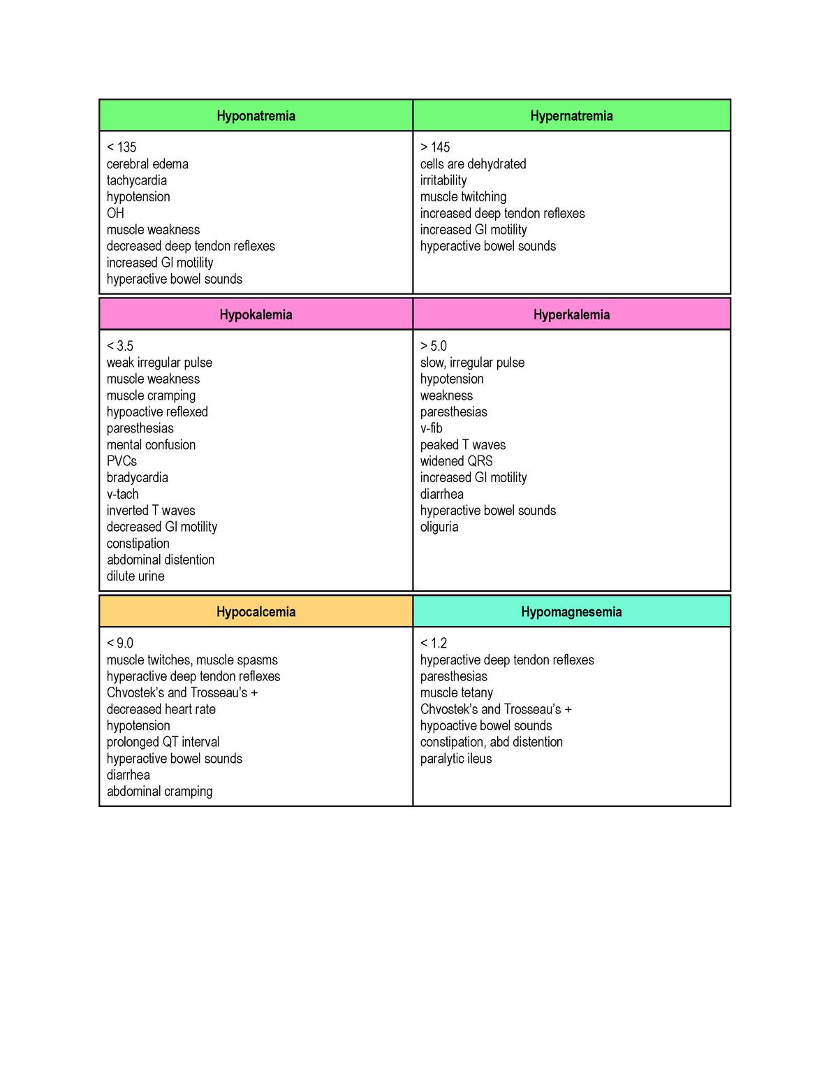 Electrolyte-imbalances-table - NUR330 - StuDocu
