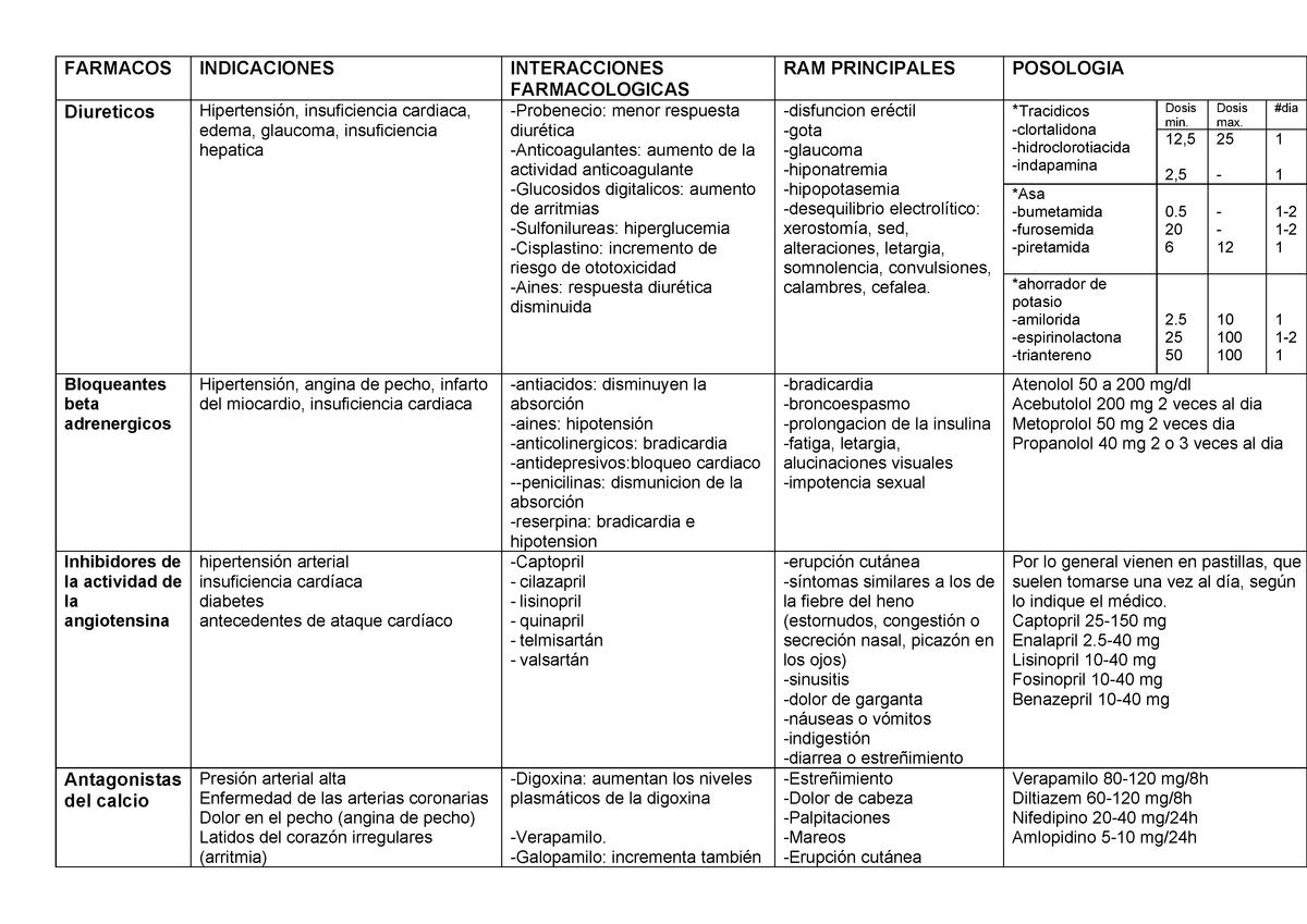 lisinopril y síntomas de disfunción eréctil